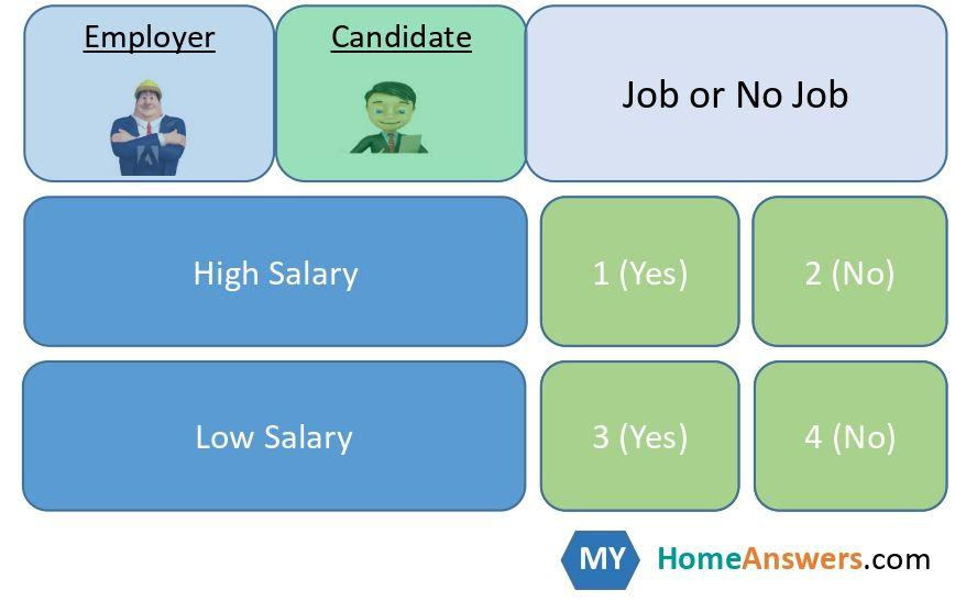 Salary Negotiation Game Theory