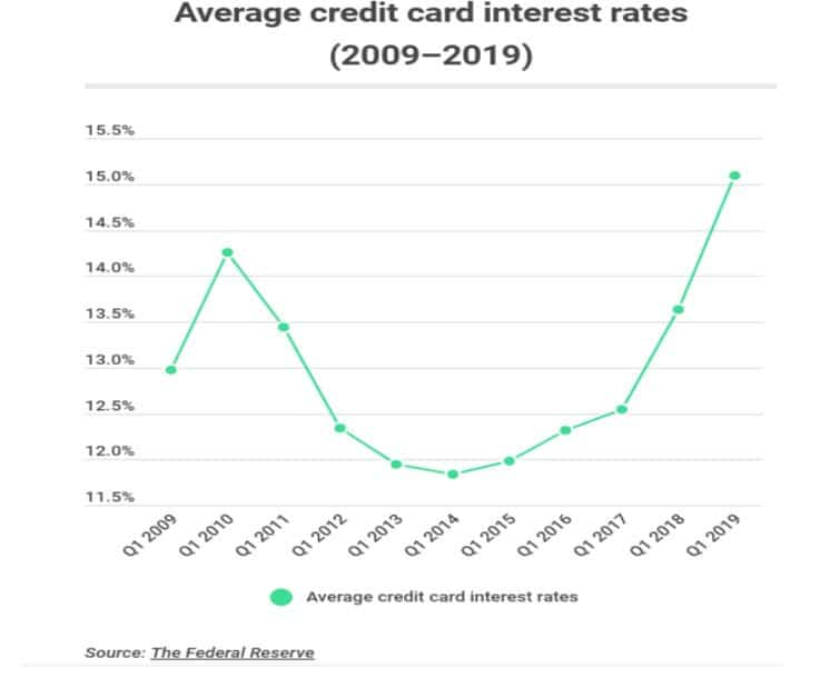Average Credit Card Interest Rate