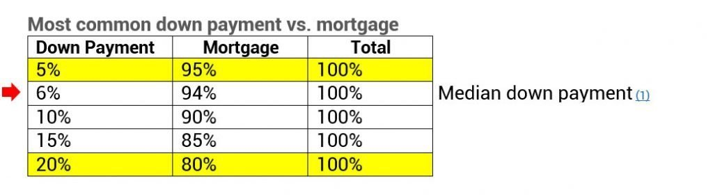 Down payment vs mortgage