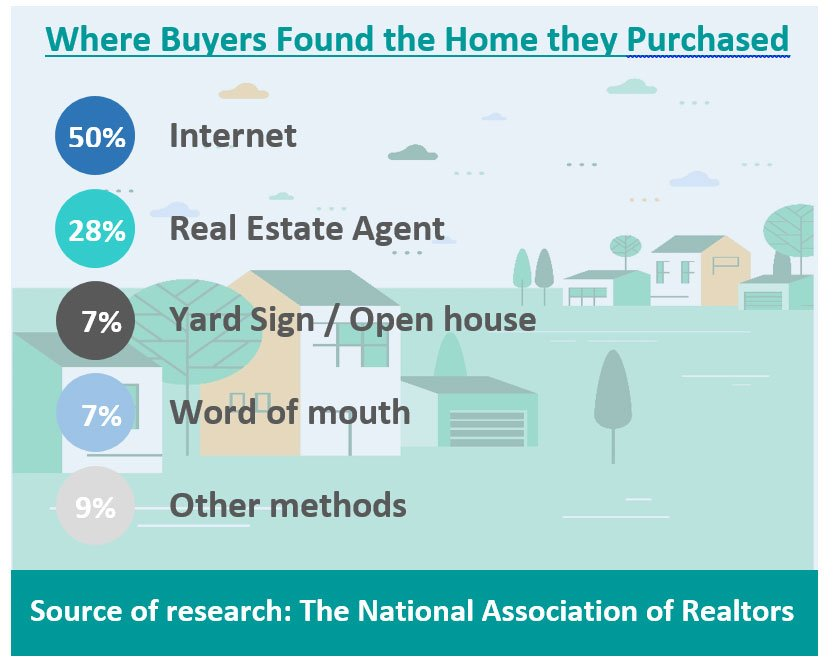 How home buyers find the home they purchase
