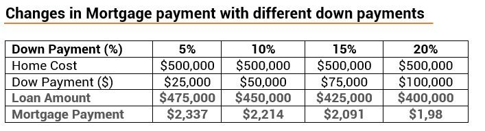 Changes in mortgage payment