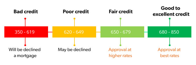Check Your Credit Report And Credit Score.