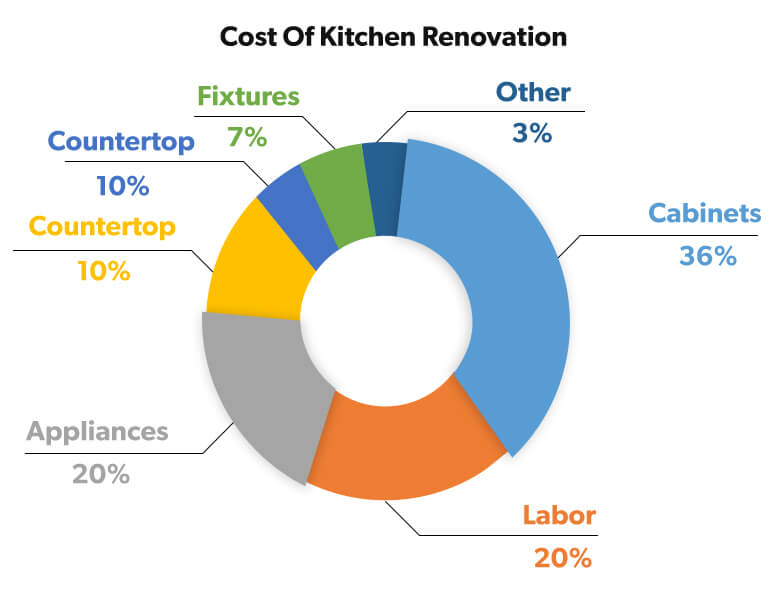 Cost-of-kitchen-renovation-cost