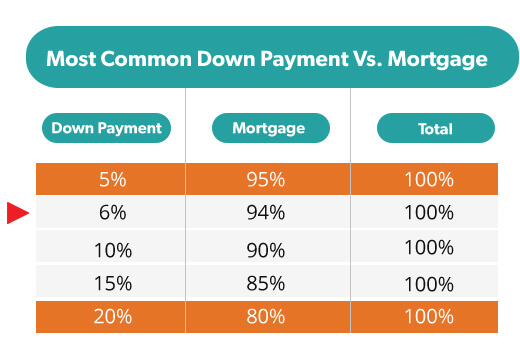 Find Out How Much Down Payment You Need