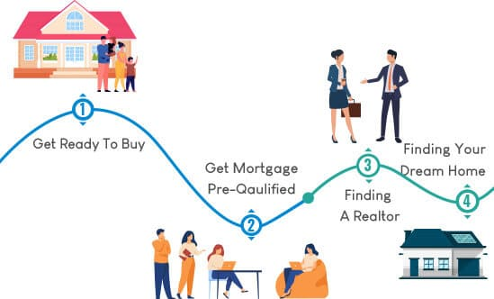 Online Home Buyers Course in USA