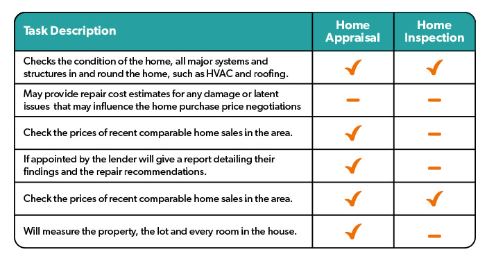 Home inspection vs. a Home appraisal