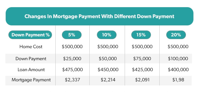 How a Down Payment Works