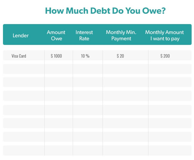 how-much-debt-do-you-owe