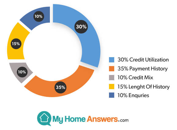 Know-your-credit-utilization