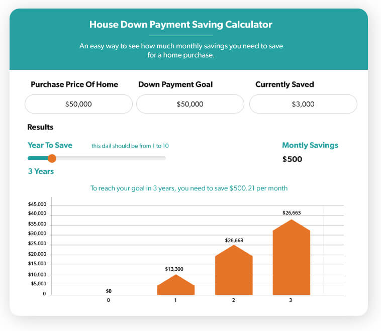 Savings money to pay for the down payment and closing fees