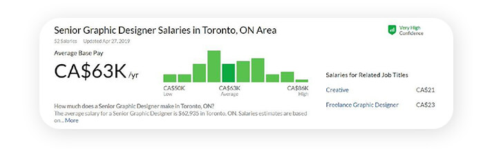 When the results are displayed you get the salary range other employees have reported earning for the same title.