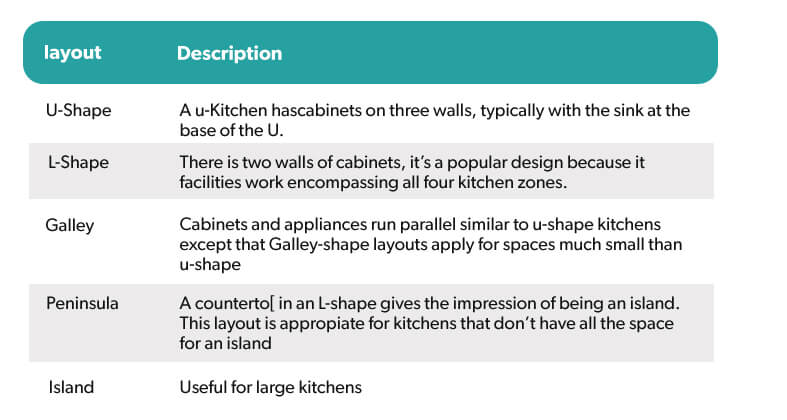 layout-of-my-kitchen